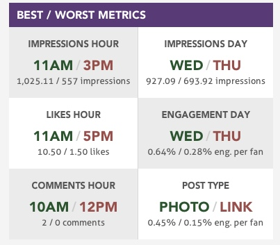 Facebook Post Best and Worst Metrics