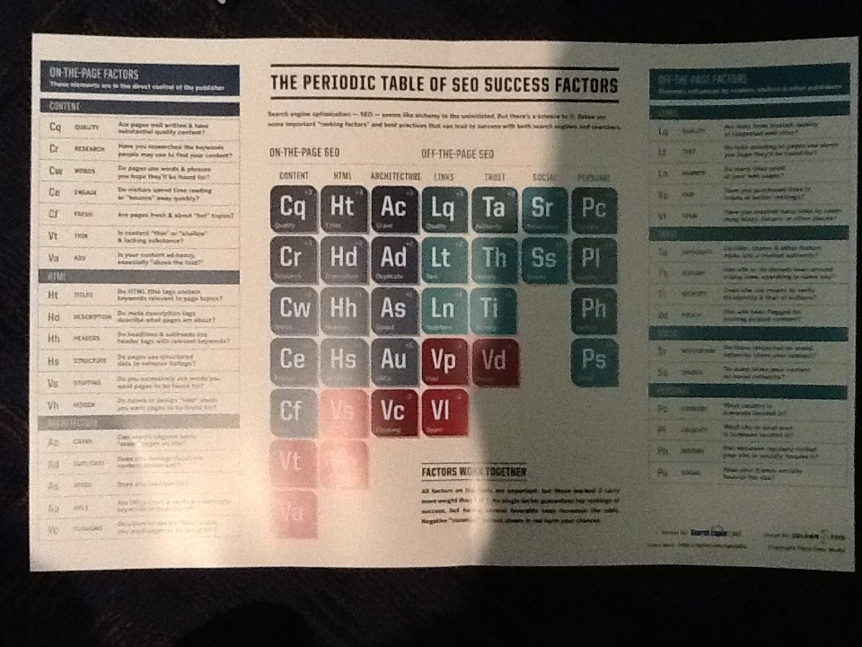 The periodic table of seo ranking factors 2013 edition smx 11a when they were updating the periodic table of seo success factors they considered adding a mobile element but they didnt google just wont rank you as urtaz Gallery