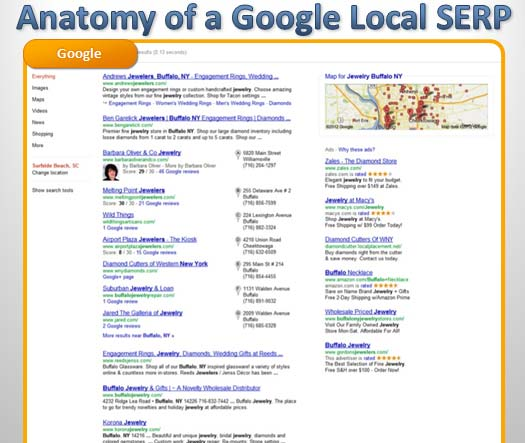 Anatomy of a Google Local SERP