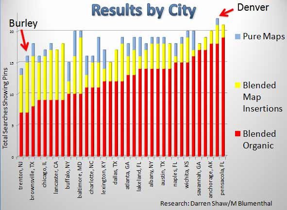 Results Breakdown by City