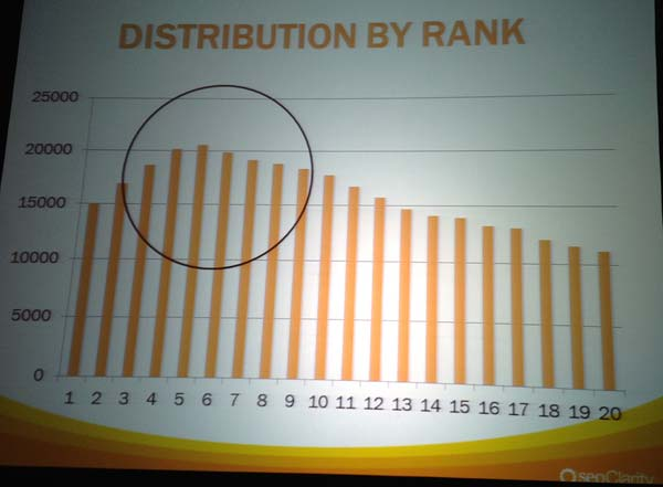 13% of top pages in the SERPs had Google Authorship markup!