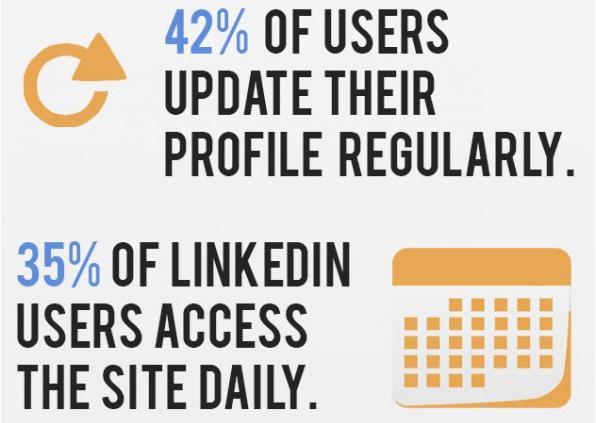 LinkedIn infographic screenshot