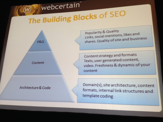 SMX Prioritization session 21B - building blocks of SEO