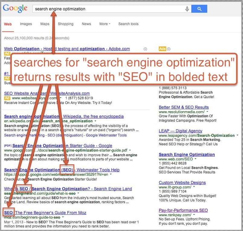 secondary keywords in google results