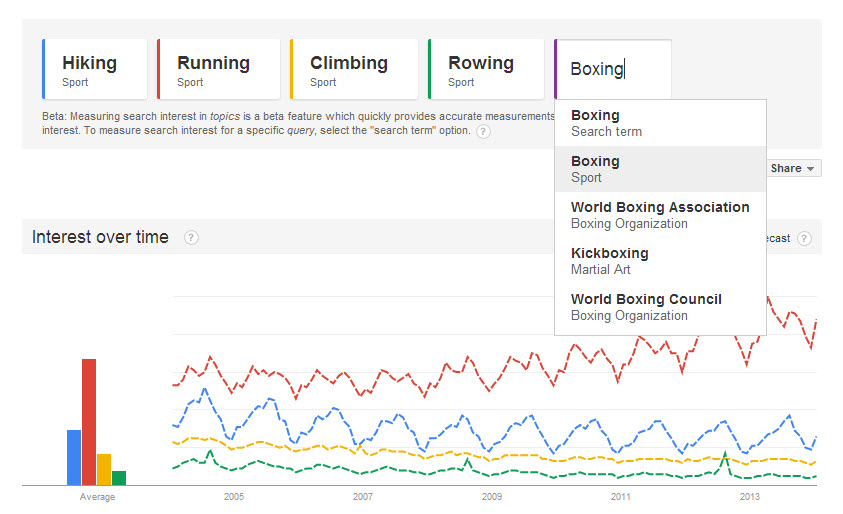 Boxing category selection in Google Trends