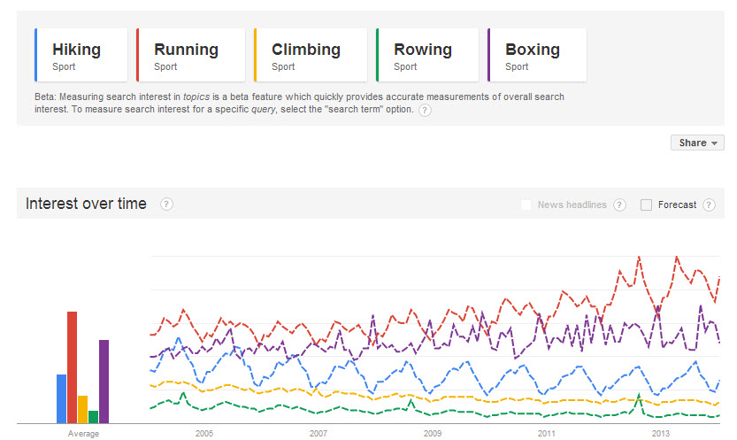 comparing-query-activities-in-google-trends2