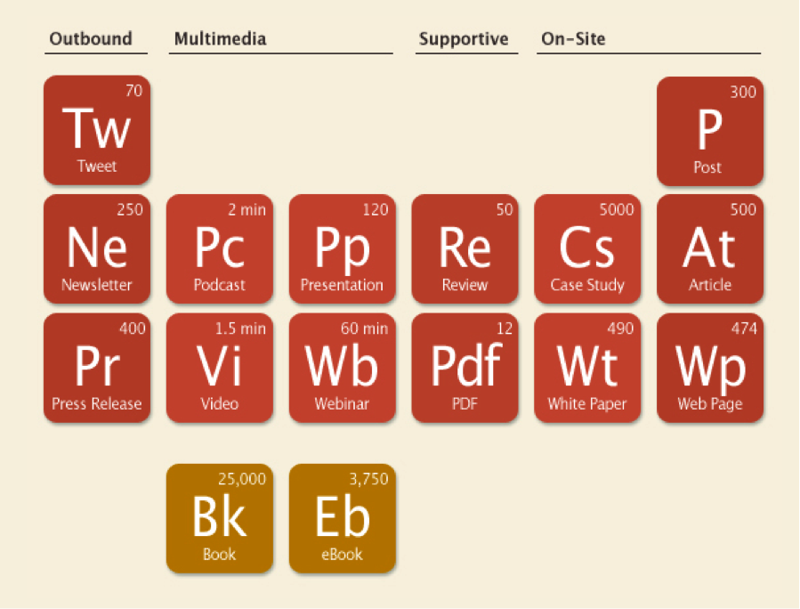 Content Chemistry table