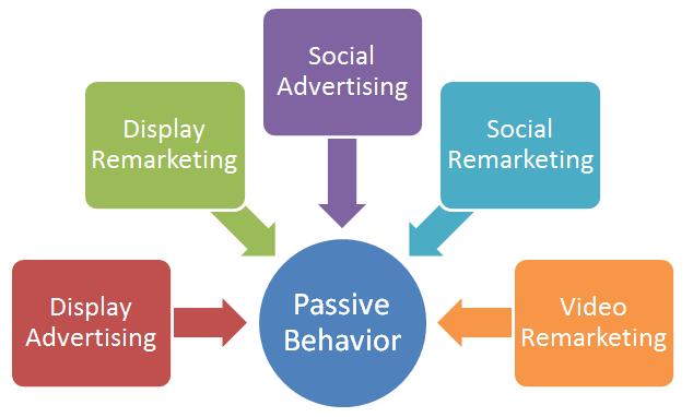 Passive-lead-gen-behavior_Bruce-Clay-Inc
