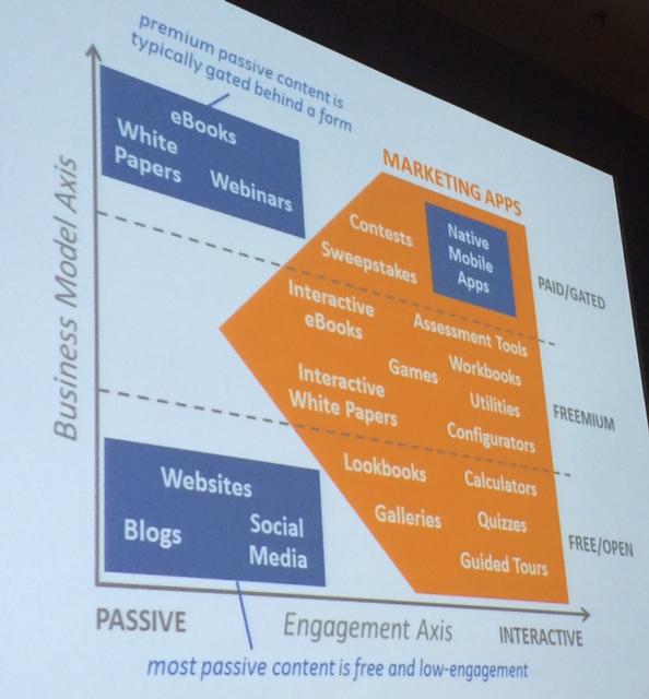 scott-brinker-business-model-passive-interactive