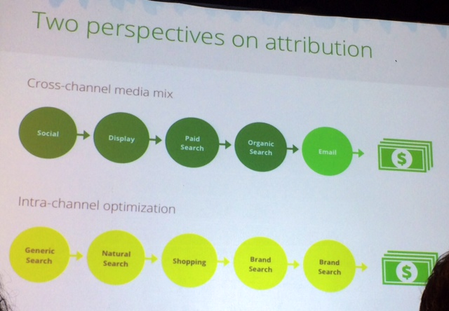 attribution perspectives slide