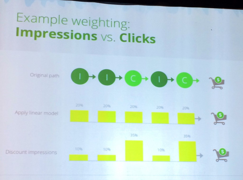 lwgoogle-impression-vs-clicks