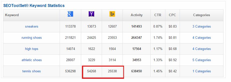 KSP-free-keyword-tool_Yahoo-Highlight