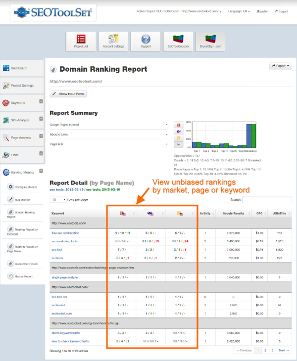 View unbiased rankings by market, page or keyword in the SEOToolSet Domain Ranking Report