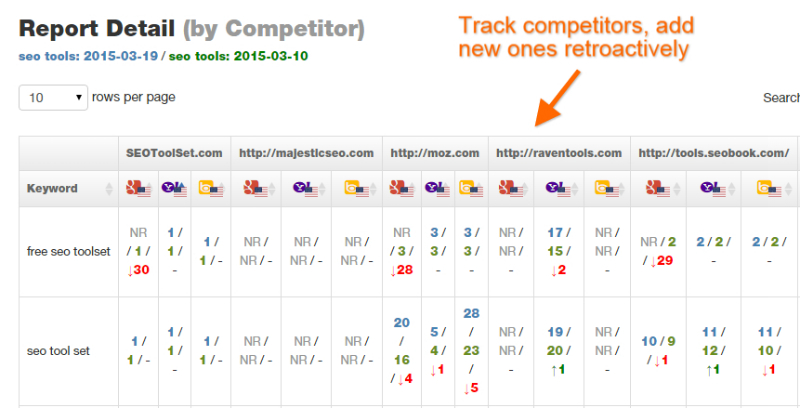 Track competitors retroactively with the SEOToolSet Competitor Ranking Report