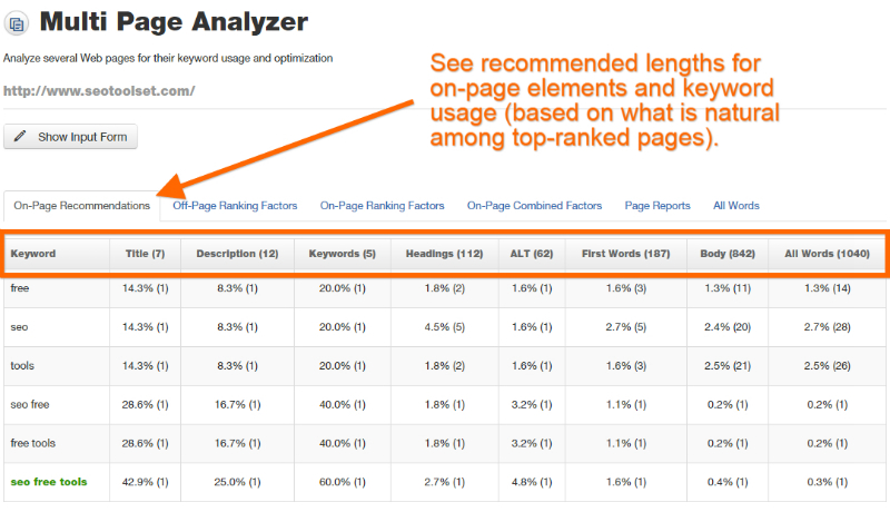 See recommended lengths for on-page elements and keyword usage in the SEOToolSet Multi Page Analyzer