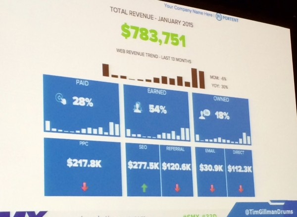 executive dashboard built with Excel