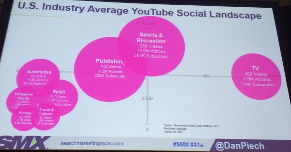 youtube social landscape chart