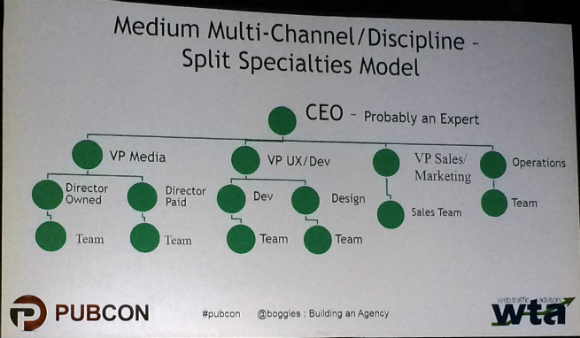 Medium multi-channel model