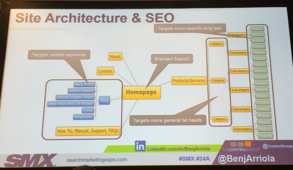 Site architecture slide