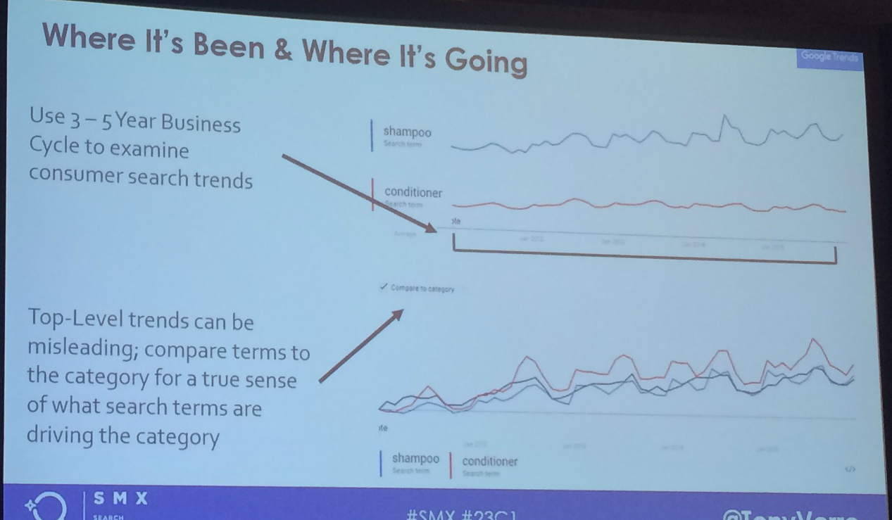 Google Trends slide