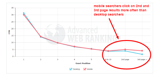 Google Removing Right Side Ads - advanced web ranking 2