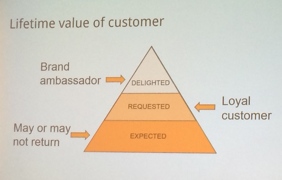 How customer satisfaction aligns with lifetime customer value