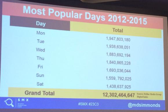 popular search days