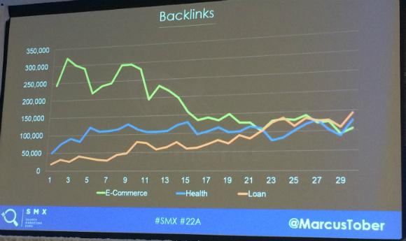 Backlinks chart for Tober's study