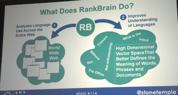 What Does RankBrain Do? diagram
