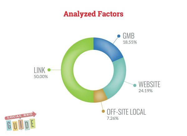 analyzed local ranking factors
