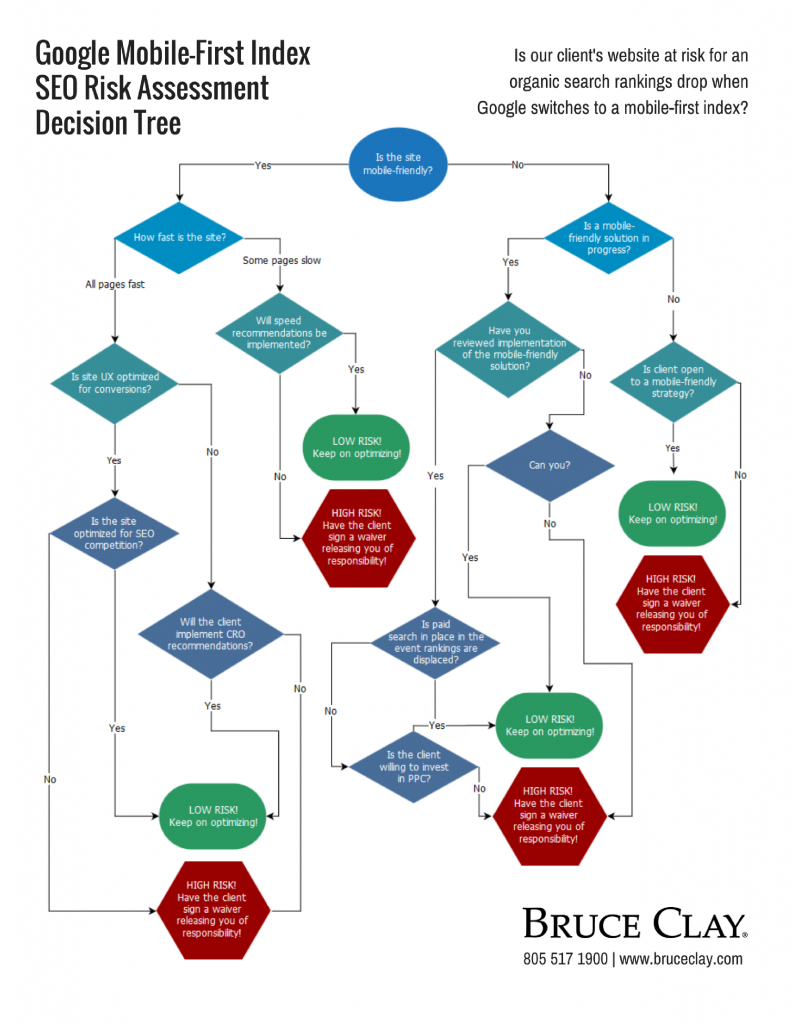 Google Mobile-First Index SEO Risk Assessment Flowchart