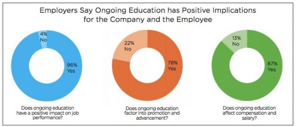 Charts showing ongoing education's positive results
