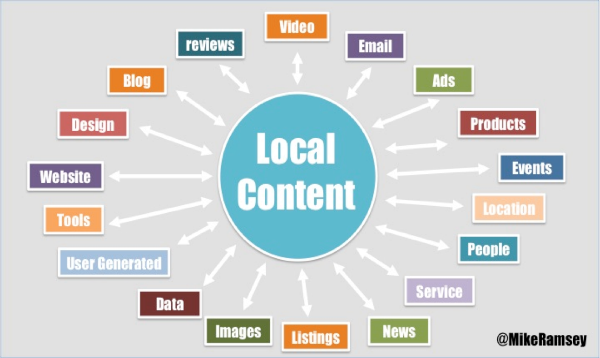 Local content types diagram by Mike Ramsay