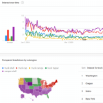 Google Trends charts for keyword research