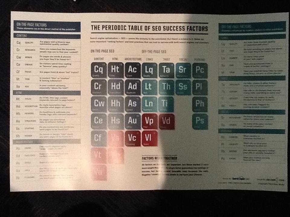 SEO elements