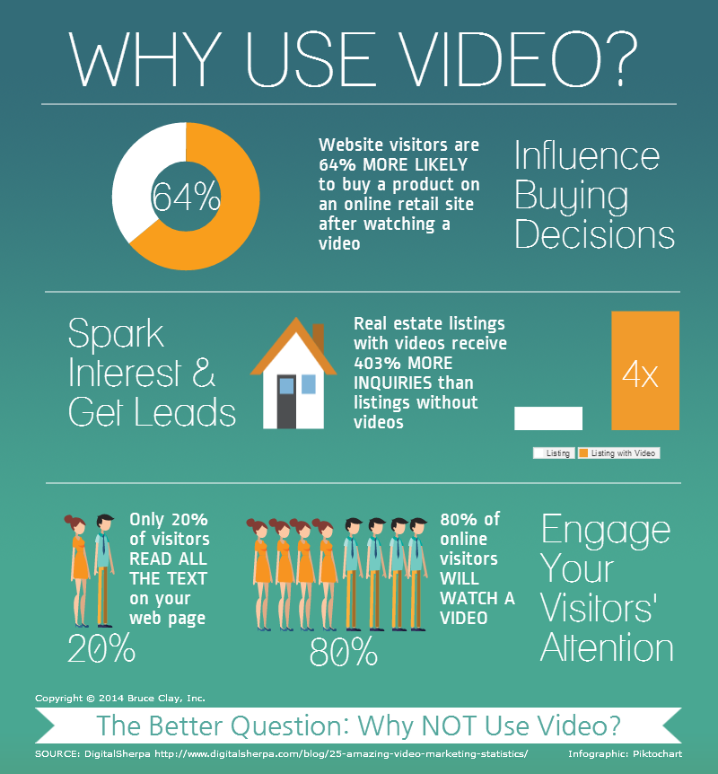 Infographic on Why Use Video.