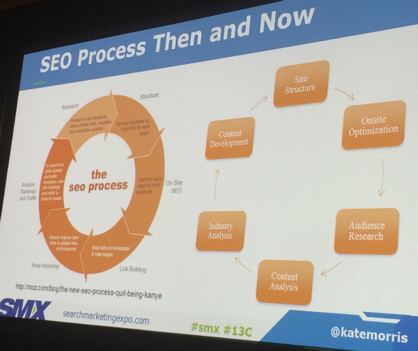 SEO process then and now