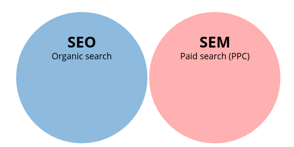 SEM definition vs. SEO