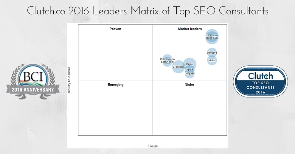 Clutch.co's top SEO firms