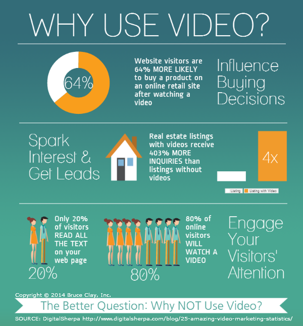 Why Use Video Infographic