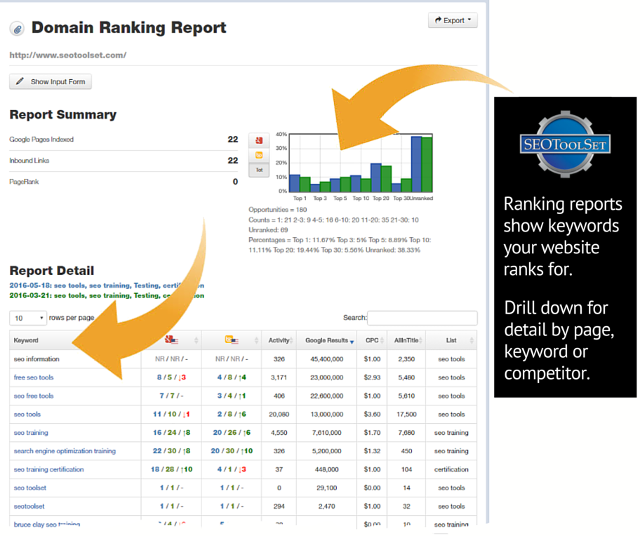 SEOToolSet Domain Ranking Report