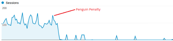 Search traffic dropoff after penalty