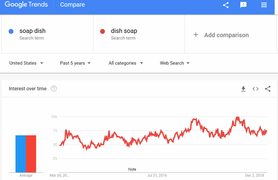 Google Trends glitch seeing two keywords as identical