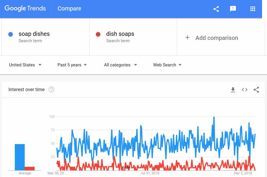 trend comparison graph