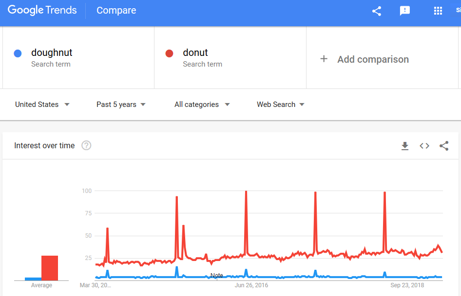 Trends comparing two spellings of donut