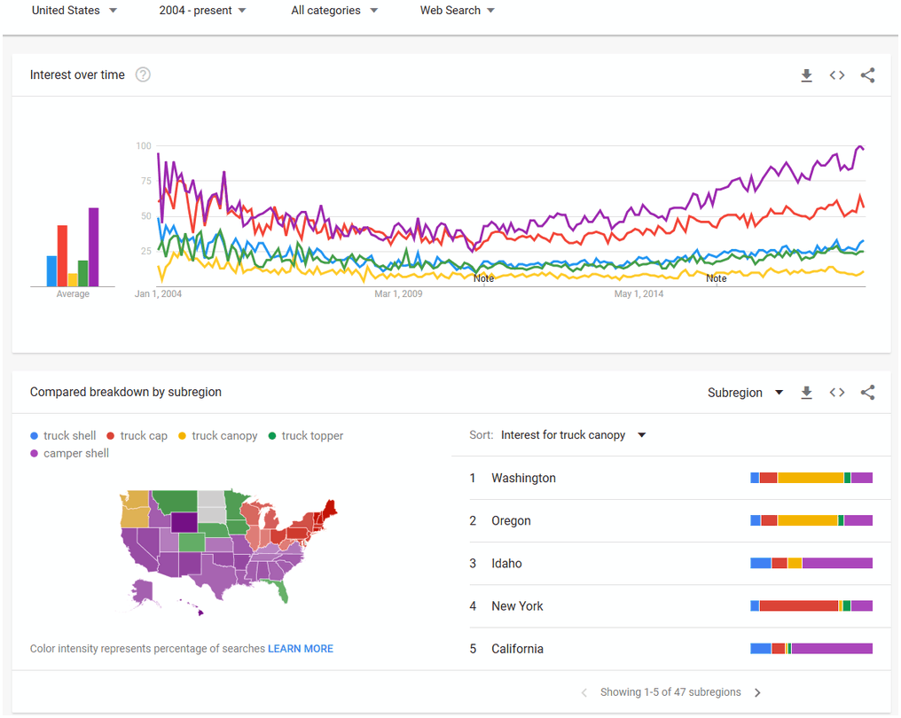Google Trends chart for truck terms