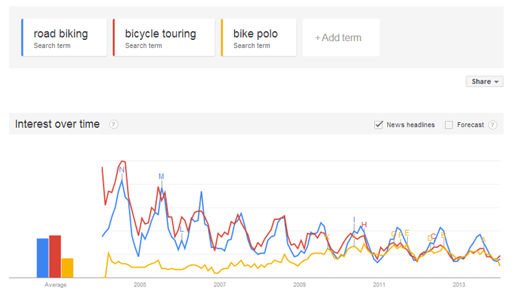 3. bike activity Google Trends graph.