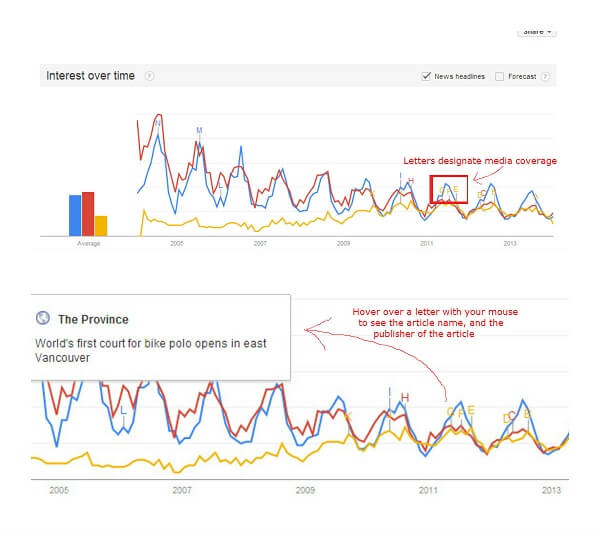 5. Media hover - Bike polo charts from Google Trends.