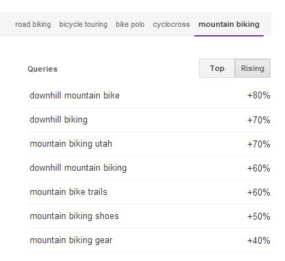 "6. term ""mountain biking"" rising data."