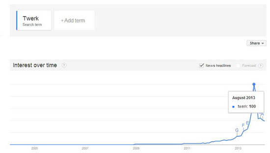 Twerk all time Trends high-small.jpg